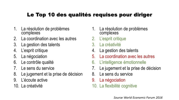 Le Top 10 des qualités requises pour diriger